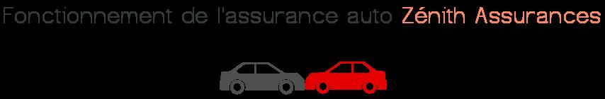 fonctionnement assurance auto zenith assurances
